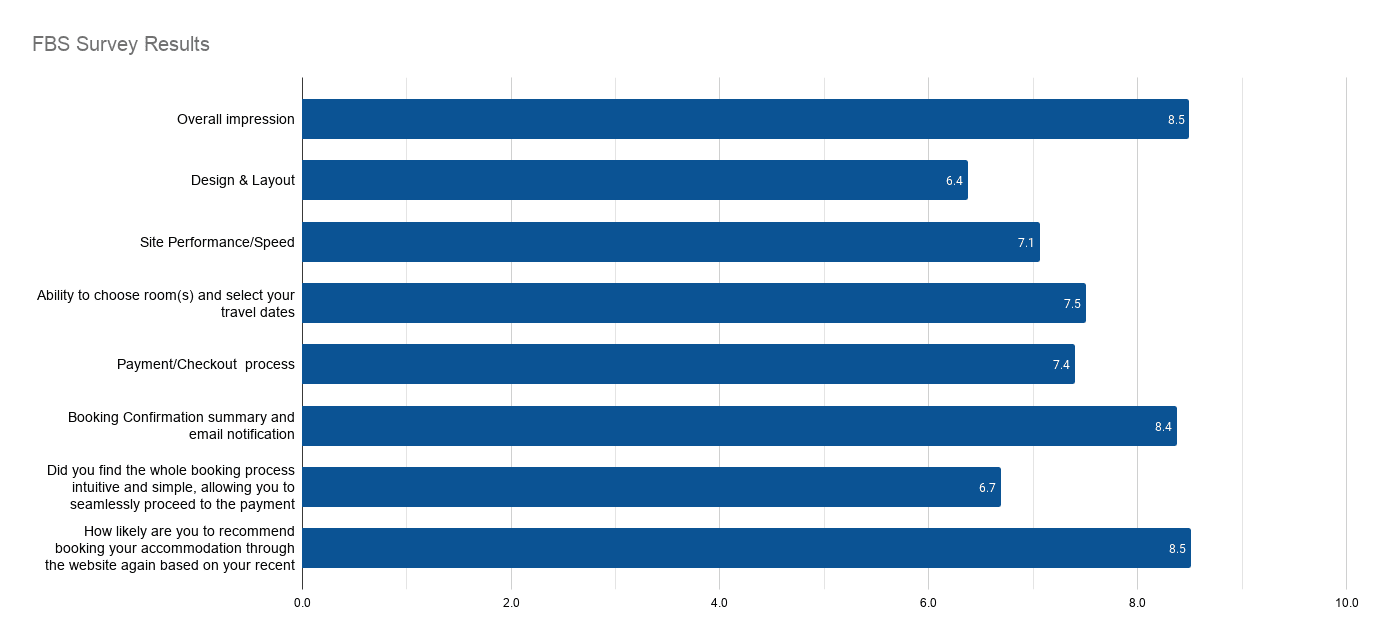 fbs_survey_results